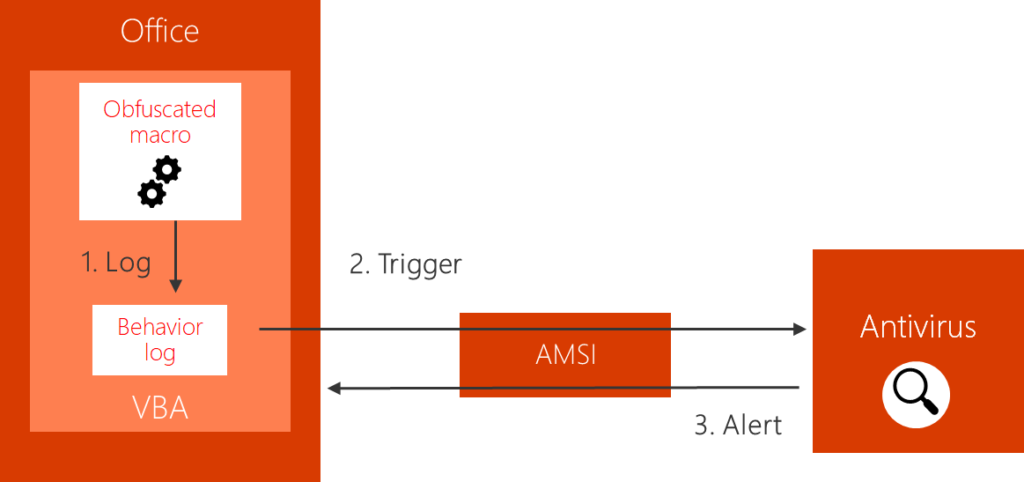 Dynamic Microsoft Office 365 AMSI In Memory Bypass Using VBA